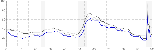 Huntsville, Alabama monthly unemployment rate chart